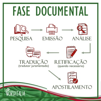 Fases cidadania - documental